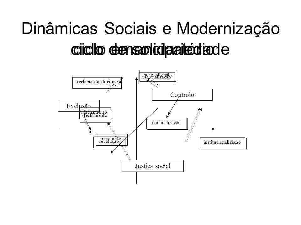 Dinâmicas Sociais e Modernização Justiça social Exclusão Controlo reclamação direitos fechamento racionalização criminalização revolução institucional