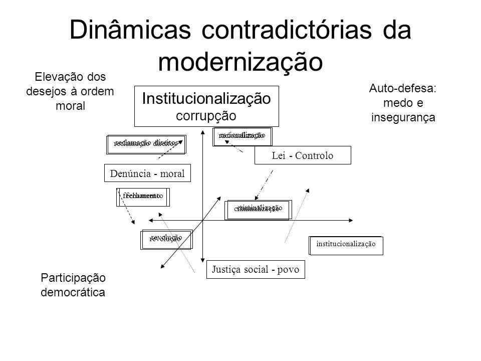 Justiça social - povo Denúncia - moral Lei - Controlo racionalização fechamento institucionalização criminalização revolução reclamação direitos Dinâm