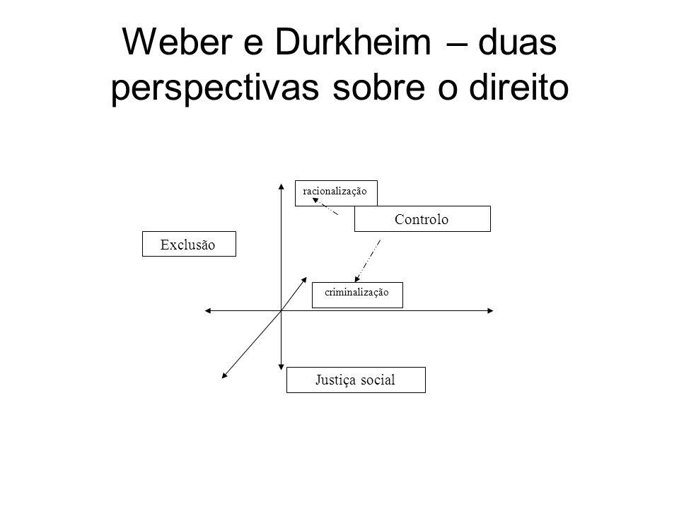Weber e Durkheim – duas perspectivas sobre o direito Justiça social Exclusão Controlo racionalização criminalização