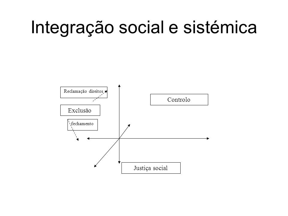 Integração social e sistémica Justiça social Exclusão Controlo Reclamação direitos fechamento