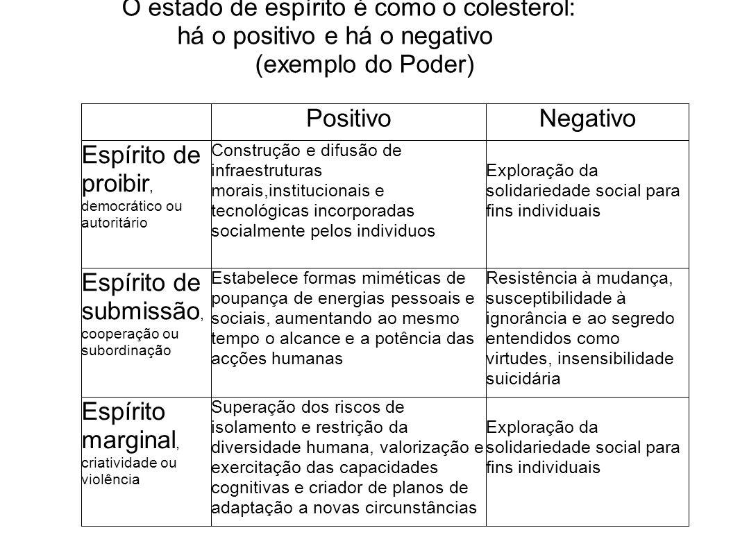 O estado de espírito é como o colesterol: há o positivo e há o negativo (exemplo do Poder)