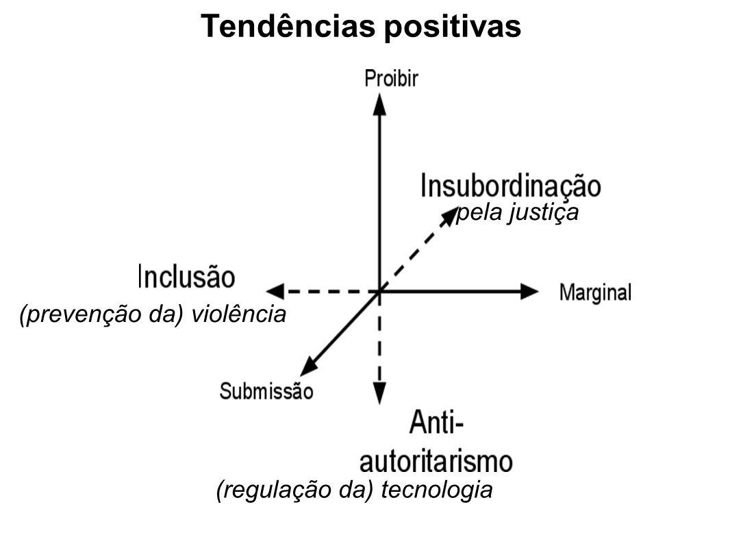 (prevenção da) violência (regulação da) tecnologia pela justiça Tendências positivas