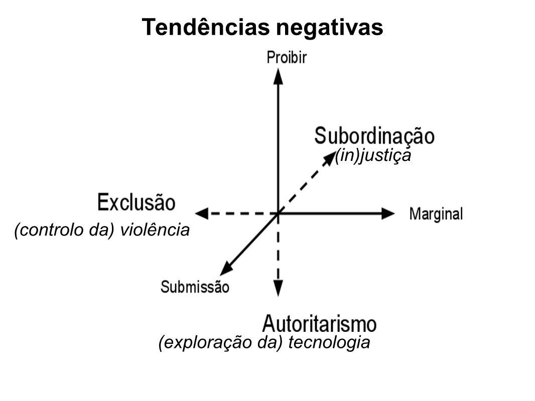 (controlo da) violência (exploração da) tecnologia (in)justiça Tendências negativas