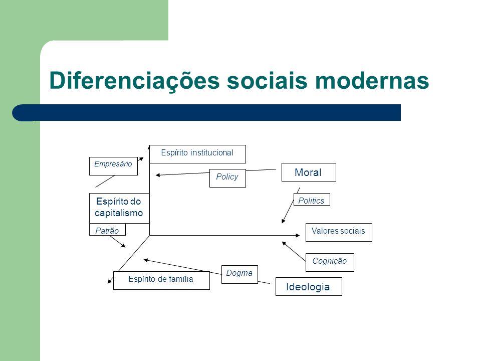 Diferenciações sociais modernas Valores sociais Espírito institucional Espírito de família Ideologia Moral Espírito do capitalismo Politics Policy Empresário Patrão Cognição Dogma