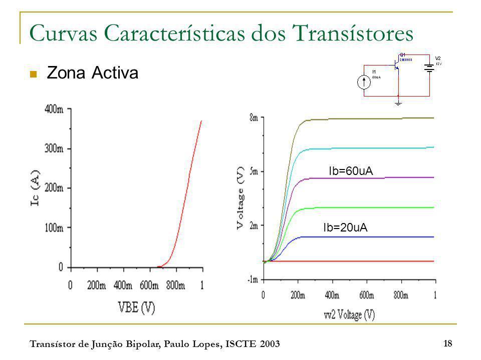 Transístor de Junção Bipolar, Paulo Lopes, ISCTE 2003 18 Curvas Características dos Transístores Zona Activa Ib=60uA Ib=20uA