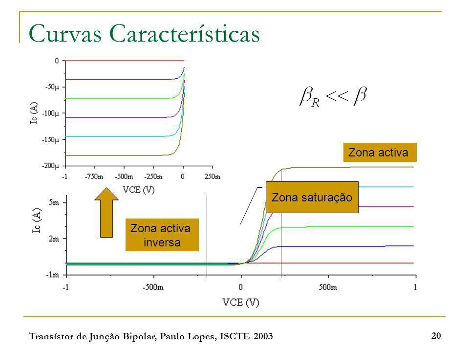 Transístor de Junção Bipolar, Paulo Lopes, ISCTE 2003 20 Curvas Características Zona activa inversa Zona activa Zona saturação