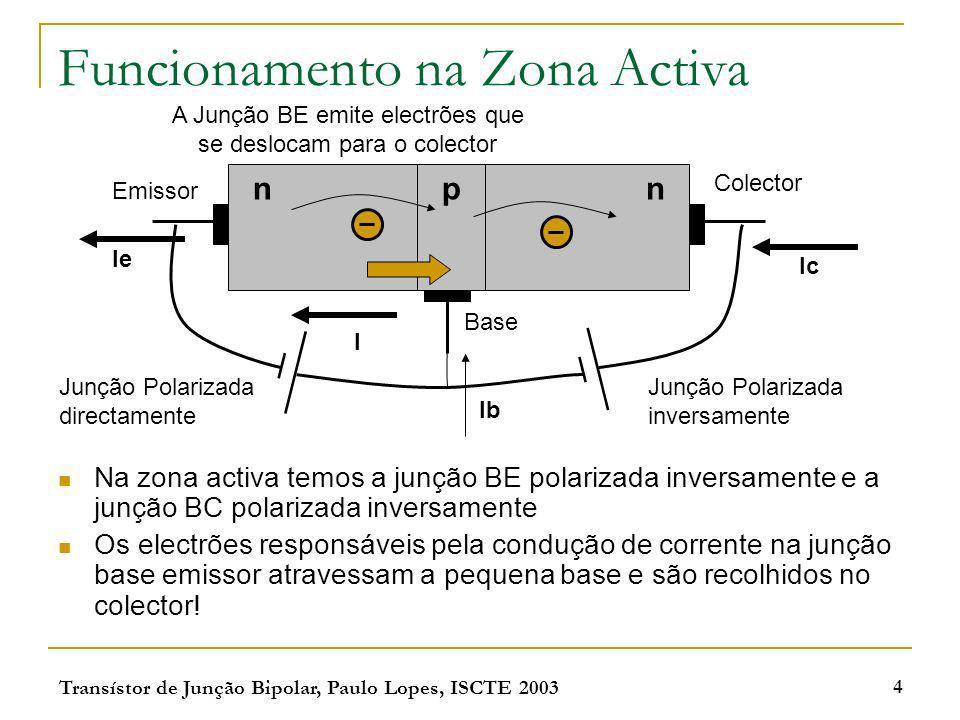 Transístor de Junção Bipolar, Paulo Lopes, ISCTE 2003 4 Funcionamento na Zona Activa Na zona activa temos a junção BE polarizada inversamente e a junç