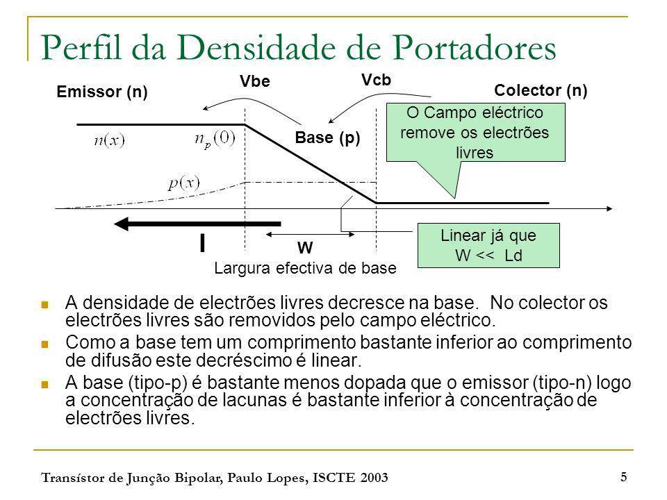 Transístor de Junção Bipolar, Paulo Lopes, ISCTE 2003 5 Perfil da Densidade de Portadores A densidade de electrões livres decresce na base. No colecto