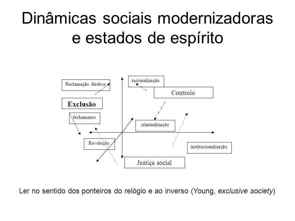 Dinâmicas sociais modernizadoras e estados de espírito Justiça social Exclusão Controlo racionalização criminalização Reclamação direitos fechamento R