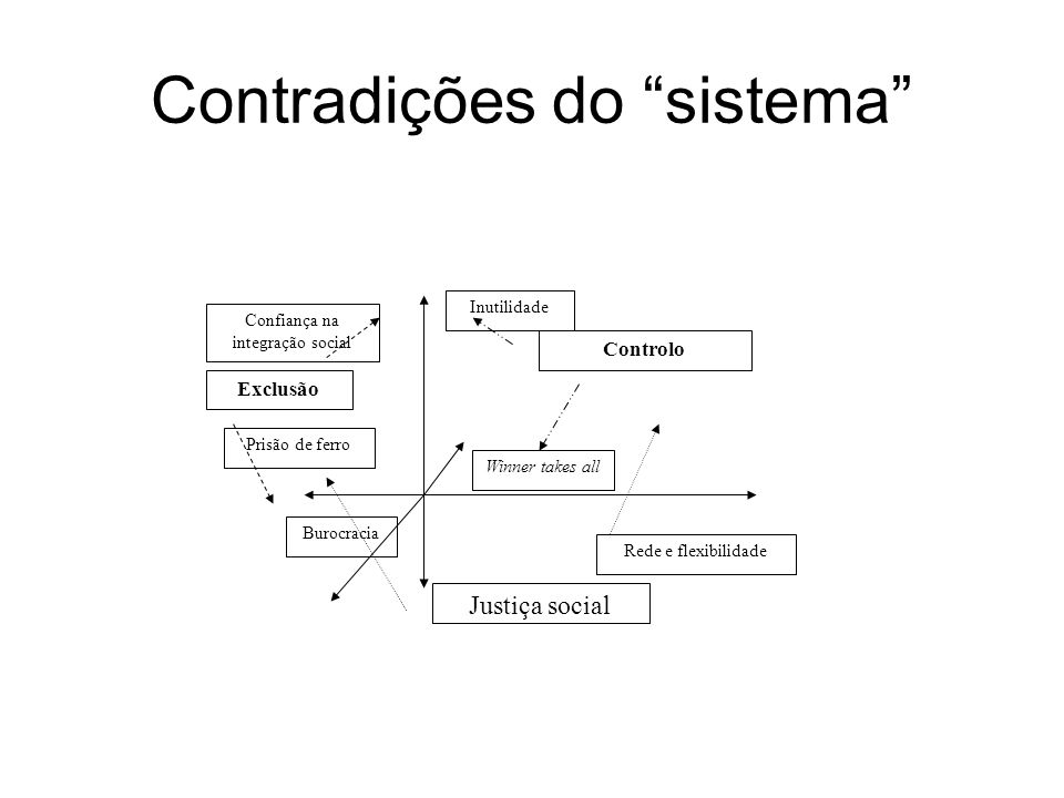 Contradições do sistema Justiça social Exclusão Controlo Inutilidade Winner takes all Confiança na integração social Prisão de ferro Burocracia Rede e