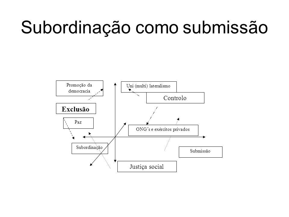 Subordinação como submissão Justiça social Exclusão Controlo Uni (multi) lateralismo ONG´s e exércitos privados Promoção da democracia Paz Subordinação Submissão