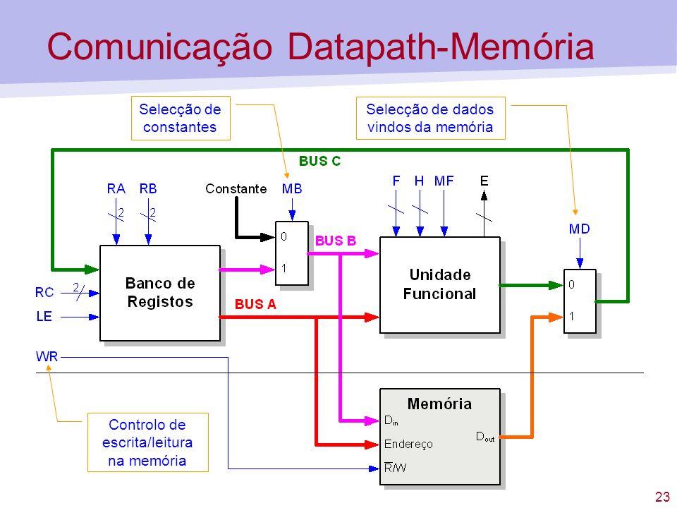23 Comunicação Datapath-Memória Selecção de dados vindos da memória Selecção de constantes Controlo de escrita/leitura na memória