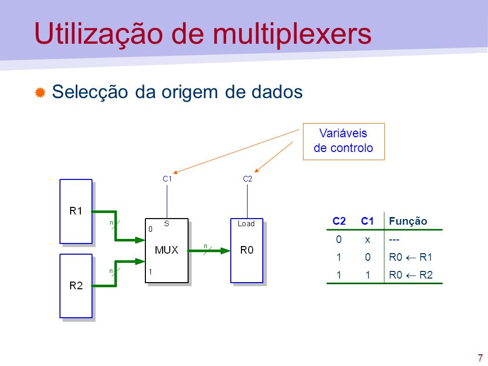 8 Utilização de multiplexers Exemplos de operações OperaçãoC1C0L2L1L0 R0 R1 01001 R0 R1, R2 R1 01101 R1 D in 11010 R0 R1, R2 R0 Impossível Bus de dados externos (exemplo: vindos da memória)