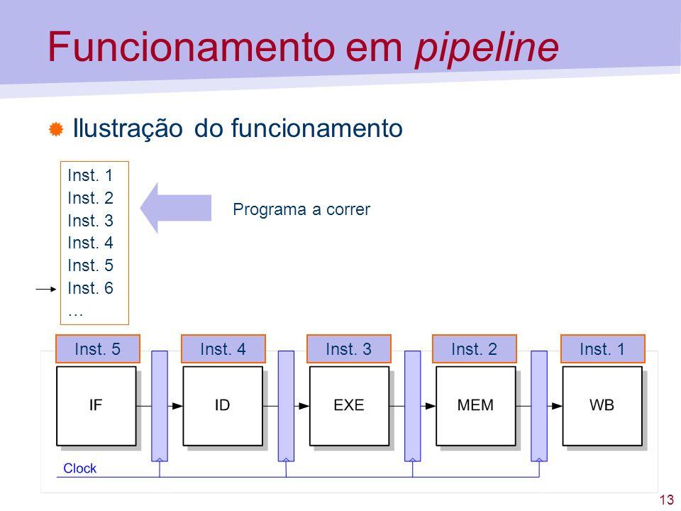 13 Funcionamento em pipeline Ilustração do funcionamento Inst. 1 Inst. 2 Inst. 3 Inst. 4 Inst. 5 Inst. 6 … Programa a correr Inst. 3Inst. 2Inst. 1Inst