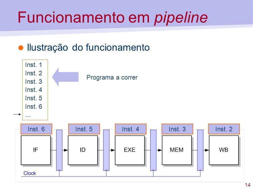 14 Funcionamento em pipeline Ilustração do funcionamento Inst. 1 Inst. 2 Inst. 3 Inst. 4 Inst. 5 Inst. 6 … Programa a correr Inst. 3Inst. 2Inst. 4Inst