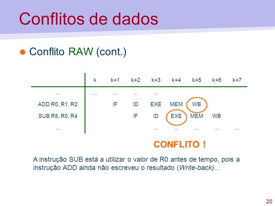 20 Conflitos de dados Conflito RAW (cont.) kk+1k+2k+3k+4k+5k+6k+7... ADD R0, R1, R2IFIDEXEMEMWB SUB R5, R0, R4IFIDEXEMEMWB... CONFLITO ! A instrução S