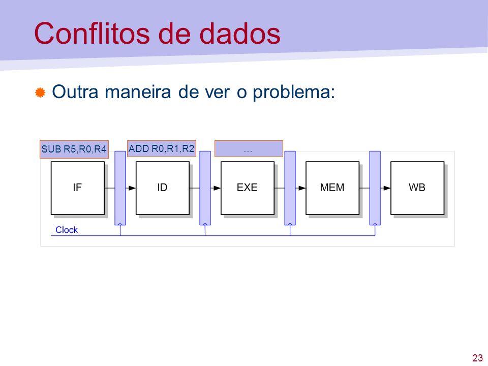 23 Conflitos de dados Outra maneira de ver o problema: SUB R5,R0,R4 ADD R0,R1,R2…