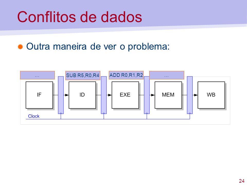 24 Conflitos de dados Outra maneira de ver o problema: SUB R5,R0,R4 ADD R0,R1,R2……