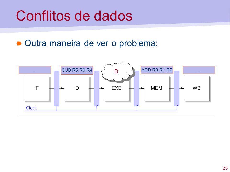 25 Conflitos de dados Outra maneira de ver o problema: SUB R5,R0,R4 ADD R0,R1,R2…… B B