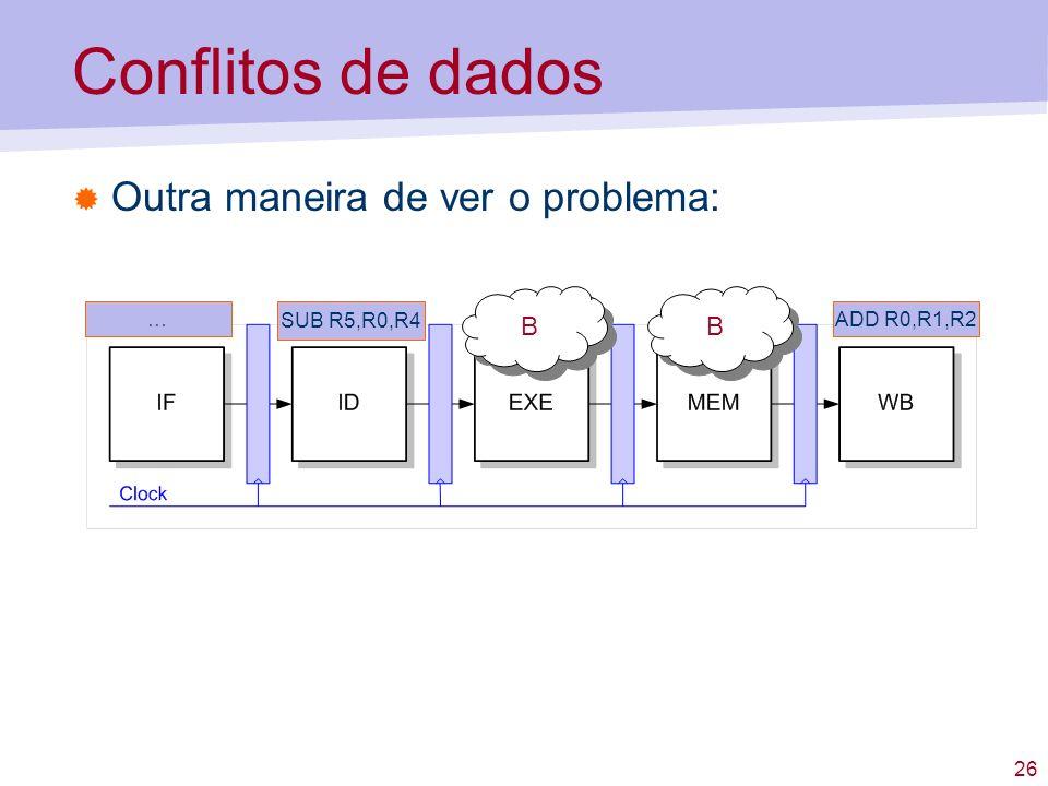26 Conflitos de dados Outra maneira de ver o problema: SUB R5,R0,R4 ADD R0,R1,R2… B B B B