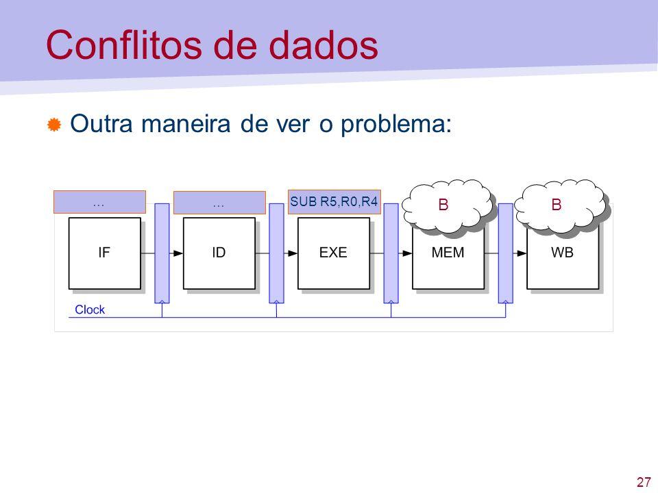 27 Conflitos de dados Outra maneira de ver o problema: SUB R5,R0,R4 … B B B B …