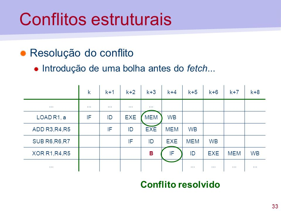 33 Conflitos estruturais Resolução do conflito Introdução de uma bolha antes do fetch... kk+1k+2k+3k+4k+5k+6k+7k+8... LOAD R1, aIFIDEXEMEMWB ADD R3,R4