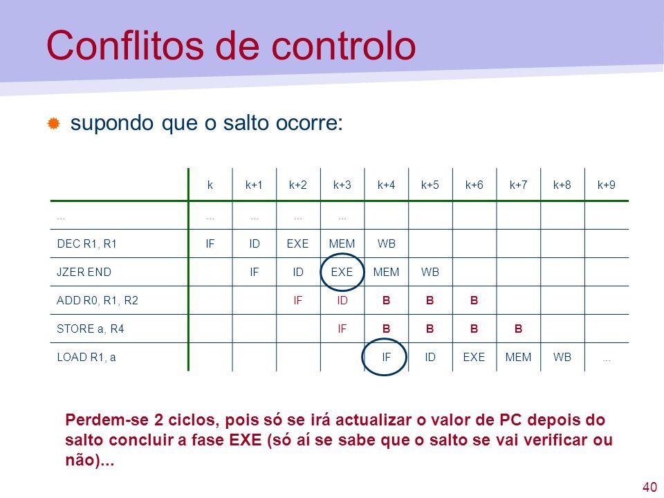 40 Conflitos de controlo supondo que o salto ocorre: kk+1k+2k+3k+4k+5k+6k+7k+8k+9... DEC R1, R1IFIDEXEMEMWB JZER ENDIFIDEXEMEMWB ADD R0, R1, R2IFIDBBB