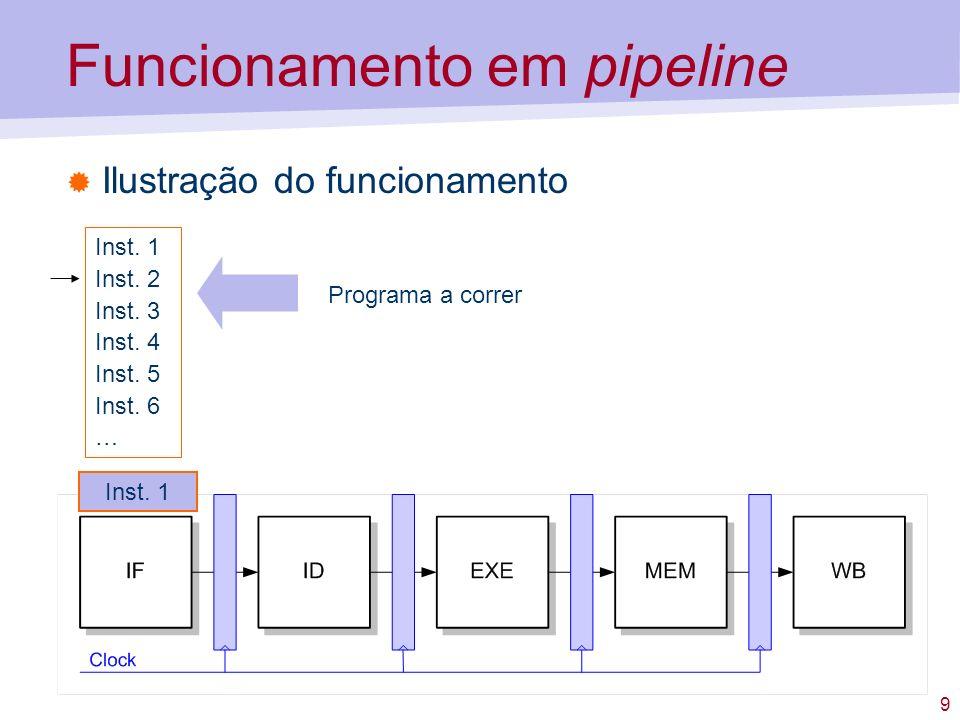 9 Funcionamento em pipeline Ilustração do funcionamento Inst. 1 Inst. 2 Inst. 3 Inst. 4 Inst. 5 Inst. 6 … Programa a correr Inst. 1