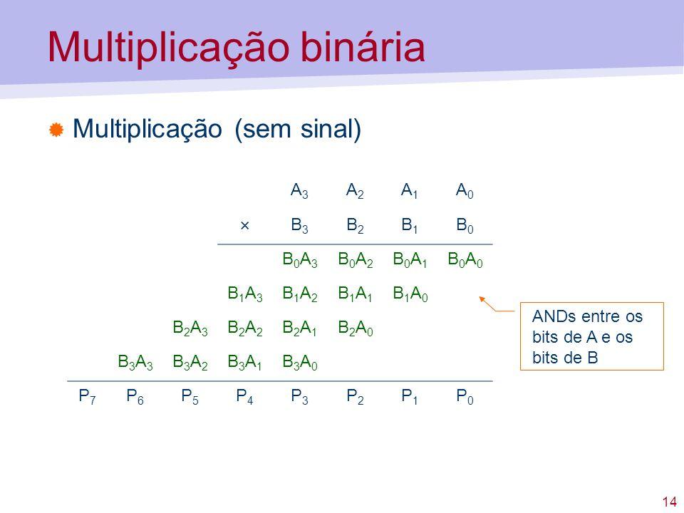 14 Multiplicação binária Multiplicação (sem sinal) A3A3 A2A2 A1A1 A0A0 × B3B3 B2B2 B1B1 B0B0 B0A3B0A3 B0A2B0A2 B0A1B0A1 B0A0B0A0 B1A3B1A3 B1A2B1A2 B1A