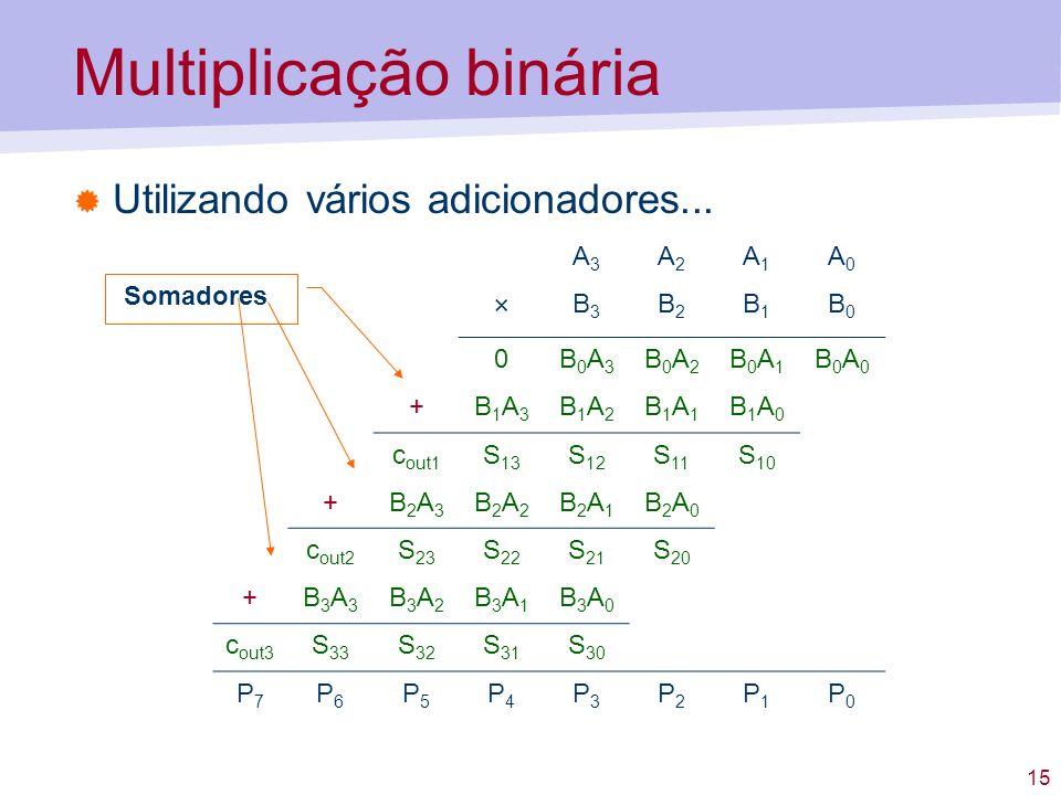 15 Multiplicação binária Utilizando vários adicionadores... A3A3 A2A2 A1A1 A0A0 × B3B3 B2B2 B1B1 B0B0 0B0A3B0A3 B0A2B0A2 B0A1B0A1 B0A0B0A0 +B1A3B1A3 B