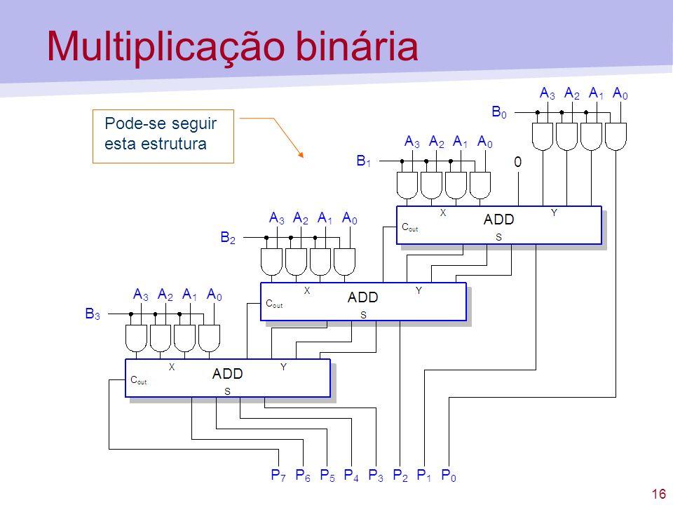 16 Multiplicação binária Pode-se seguir esta estrutura