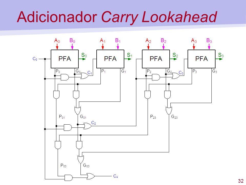 32 Adicionador Carry Lookahead