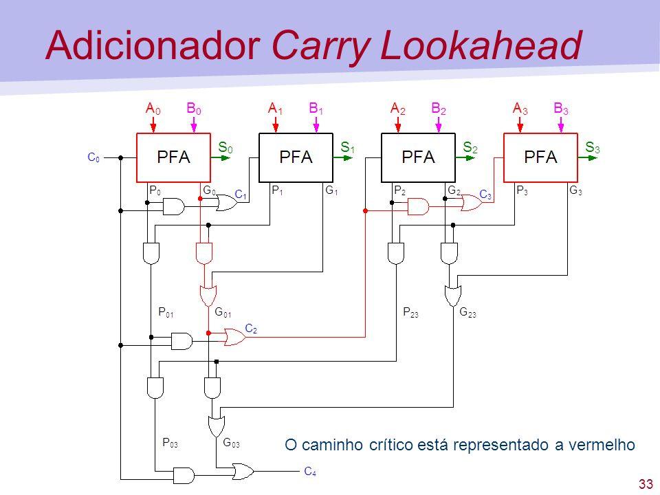 33 Adicionador Carry Lookahead O caminho crítico está representado a vermelho