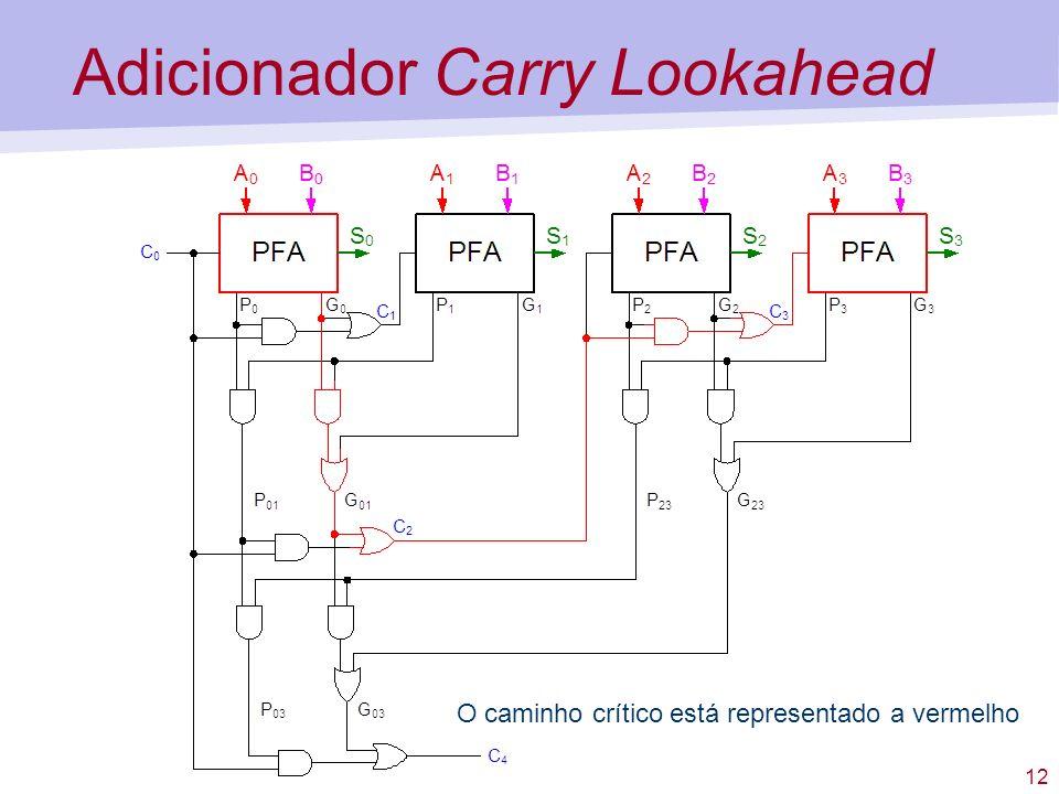 12 Adicionador Carry Lookahead O caminho crítico está representado a vermelho