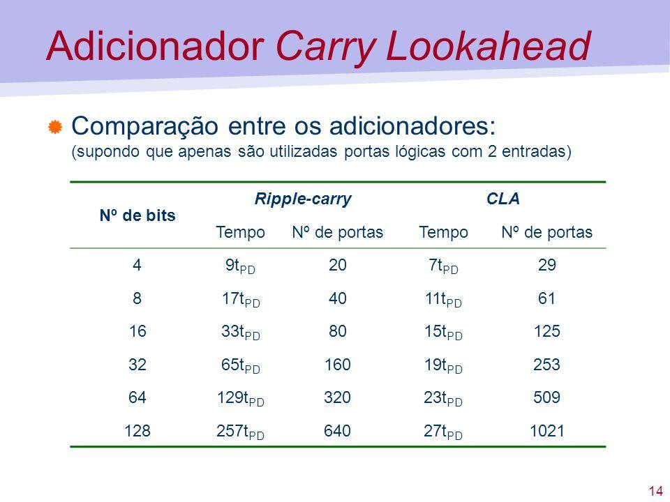 14 Adicionador Carry Lookahead Comparação entre os adicionadores: (supondo que apenas são utilizadas portas lógicas com 2 entradas) Nº de bits Ripple-