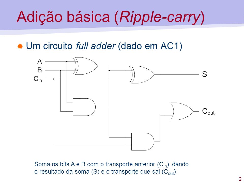 2 Adição básica (Ripple-carry) Um circuito full adder (dado em AC1) Soma os bits A e B com o transporte anterior (C in ), dando o resultado da soma (S