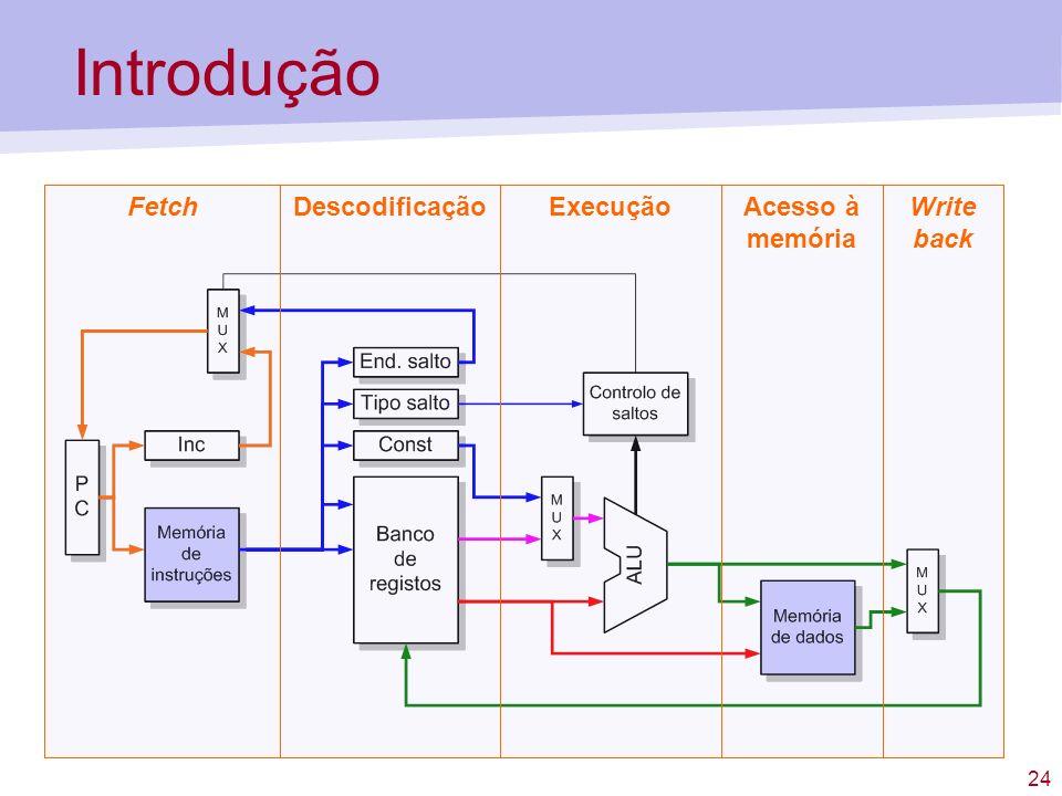 24 Introdução FetchDescodificaçãoExecuçãoAcesso à memória Write back