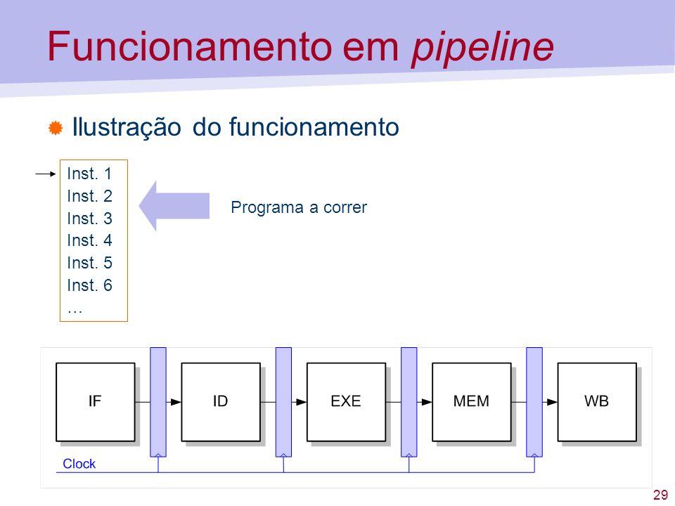 29 Funcionamento em pipeline Ilustração do funcionamento Inst. 1 Inst. 2 Inst. 3 Inst. 4 Inst. 5 Inst. 6 … Programa a correr