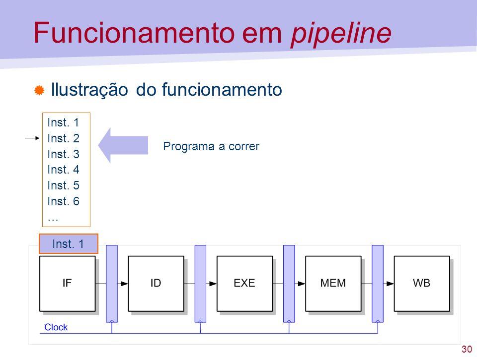 30 Funcionamento em pipeline Ilustração do funcionamento Inst. 1 Inst. 2 Inst. 3 Inst. 4 Inst. 5 Inst. 6 … Programa a correr Inst. 1