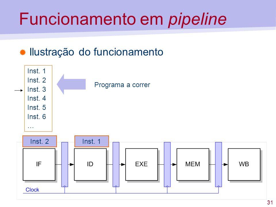 31 Funcionamento em pipeline Ilustração do funcionamento Inst. 1 Inst. 2 Inst. 3 Inst. 4 Inst. 5 Inst. 6 … Programa a correr Inst. 2Inst. 1