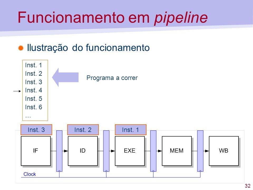 32 Funcionamento em pipeline Ilustração do funcionamento Inst. 1 Inst. 2 Inst. 3 Inst. 4 Inst. 5 Inst. 6 … Programa a correr Inst. 3Inst. 2Inst. 1