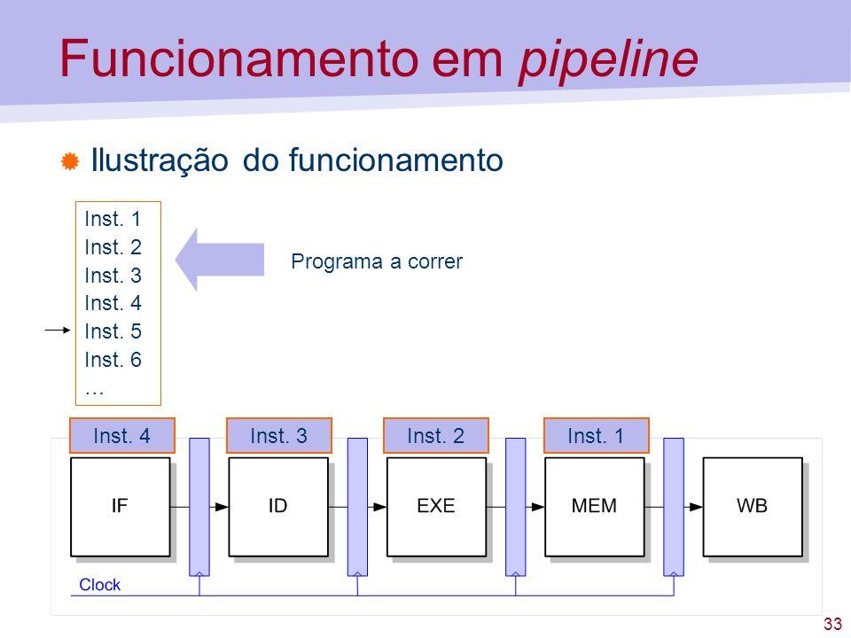 33 Funcionamento em pipeline Ilustração do funcionamento Inst. 1 Inst. 2 Inst. 3 Inst. 4 Inst. 5 Inst. 6 … Programa a correr Inst. 3Inst. 2Inst. 1Inst