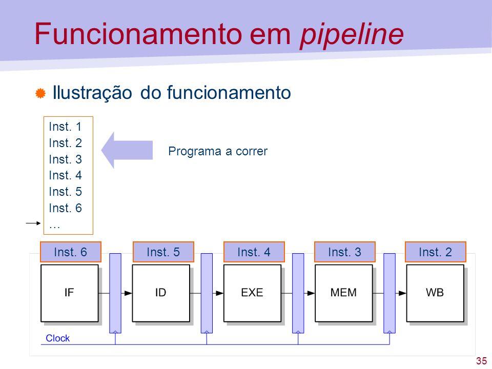 35 Funcionamento em pipeline Ilustração do funcionamento Inst. 1 Inst. 2 Inst. 3 Inst. 4 Inst. 5 Inst. 6 … Programa a correr Inst. 3Inst. 2Inst. 4Inst