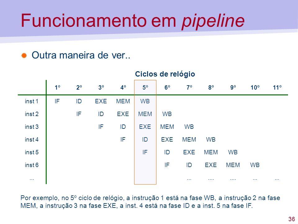 36 Funcionamento em pipeline Outra maneira de ver.. 1º2º3º4º5º6º7º8º9º10º11º inst 1IFIDEXEMEMWB inst 2IFIDEXEMEMWB inst 3IFIDEXEMEMWB inst 4IFIDEXEMEM