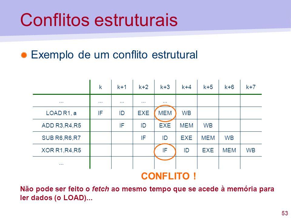 53 Conflitos estruturais Exemplo de um conflito estrutural kk+1k+2k+3k+4k+5k+6k+7... LOAD R1, aIFIDEXEMEMWB ADD R3,R4,R5IFIDEXEMEMWB SUB R6,R6,R7IFIDE