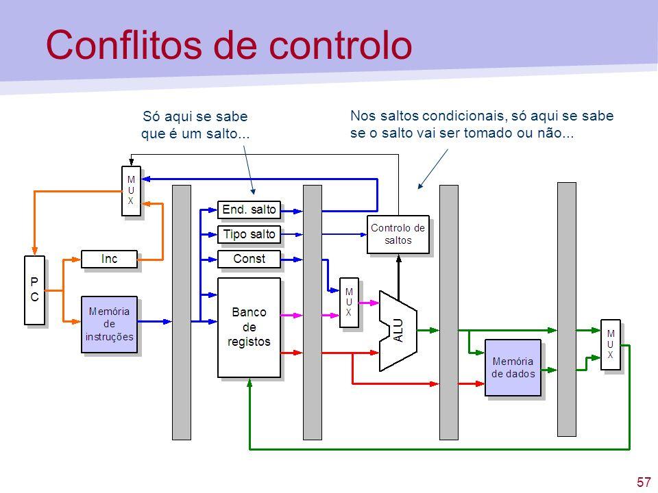 57 Conflitos de controlo Só aqui se sabe que é um salto... Nos saltos condicionais, só aqui se sabe se o salto vai ser tomado ou não...