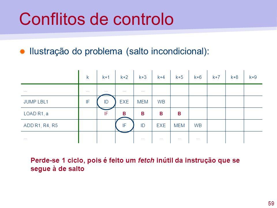 59 Conflitos de controlo Ilustração do problema (salto incondicional): kk+1k+2k+3k+4k+5k+6k+7k+8k+9... JUMP LBL1IFIDEXEMEMWB LOAD R1, aIFBBBB ADD R1,