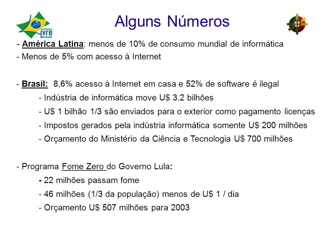 Alguns Números - América Latina: menos de 10% de consumo mundial de informática - Menos de 5% com acesso à Internet - Brasil: 8,6% acesso à Internet em casa e 52% de software é ilegal - Indústria de informática move U$ 3.2 bilhões - U$ 1 bilhão 1/3 são enviados para o exterior como pagamento licenças - Impostos gerados pela indústria informática somente U$ 200 milhões - Orçamento do Ministério da Ciência e Tecnologia U$ 700 milhões - Programa Fome Zero do Governo Lula: - 22 milhões passam fome - 46 milhões (1/3 da população) menos de U$ 1 / dia - Orçamento U$ 507 milhões para 2003