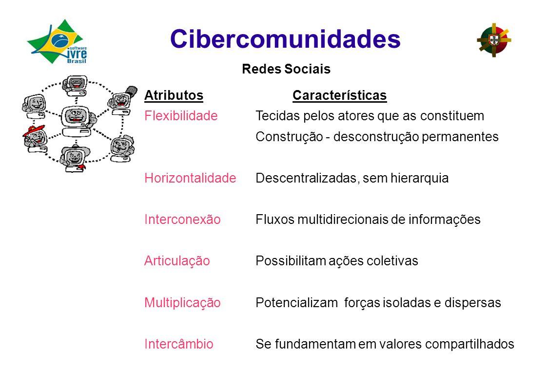 Cibercomunidades Redes Sociais AtributosCaracterísticas FlexibilidadeTecidas pelos atores que as constituem Construção - desconstrução permanentes HorizontalidadeDescentralizadas, sem hierarquia InterconexãoFluxos multidirecionais de informações ArticulaçãoPossibilitam ações coletivas MultiplicaçãoPotencializam forças isoladas e dispersas IntercâmbioSe fundamentam em valores compartilhados