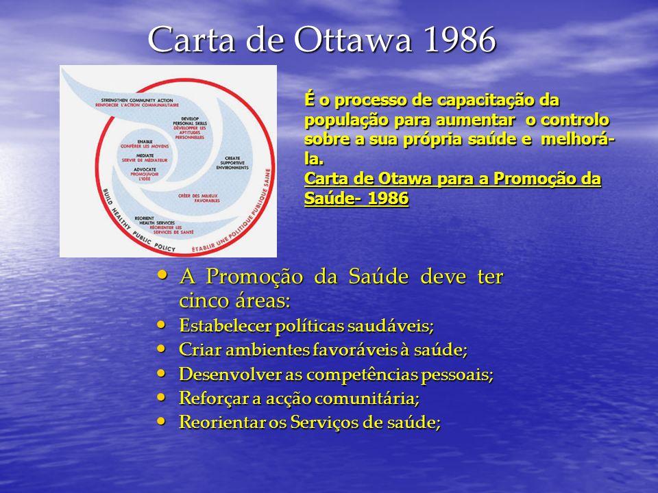Carta de Ottawa 1986 A Promoção da Saúde deve ter cinco áreas: A Promoção da Saúde deve ter cinco áreas: Estabelecer políticas saudáveis; Estabelecer